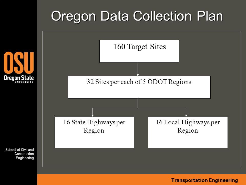 Transportation Engineering School of Civil and Construction Engineering Oregon Data Collection Plan 160 Target Sites 32 Sites per each of 5 ODOT Regions 16 State Highways per Region 16 Local Highways per Region