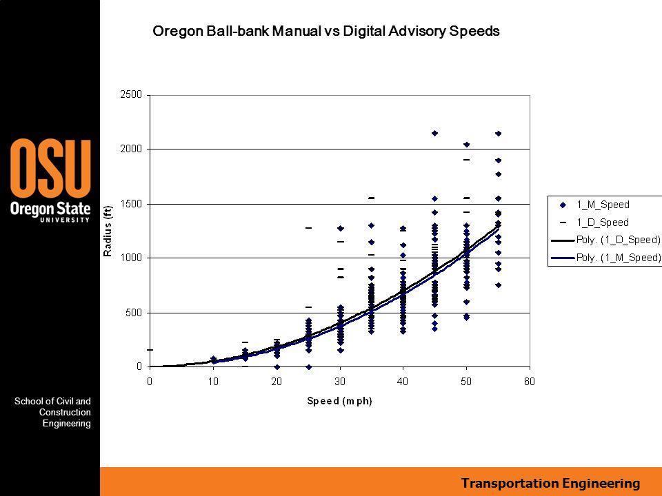 Transportation Engineering School of Civil and Construction Engineering Oregon Ball-bank Manual vs Digital Advisory Speeds