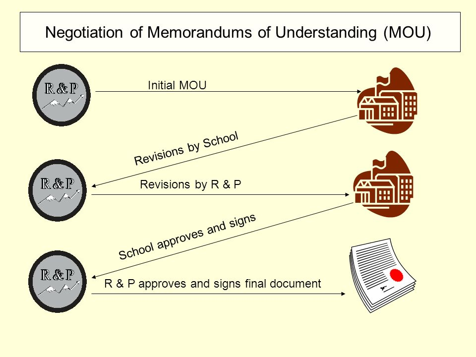 Negotiation of Memorandums of Understanding (MOU) Initial MOU Revisions by School Revisions by R & P School approves and signs R & P approves and sign