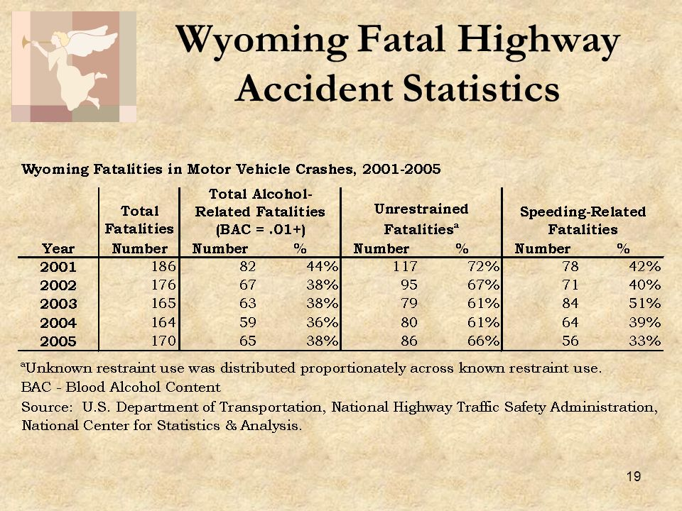 19 Wyoming Fatal Highway Accident Statistics