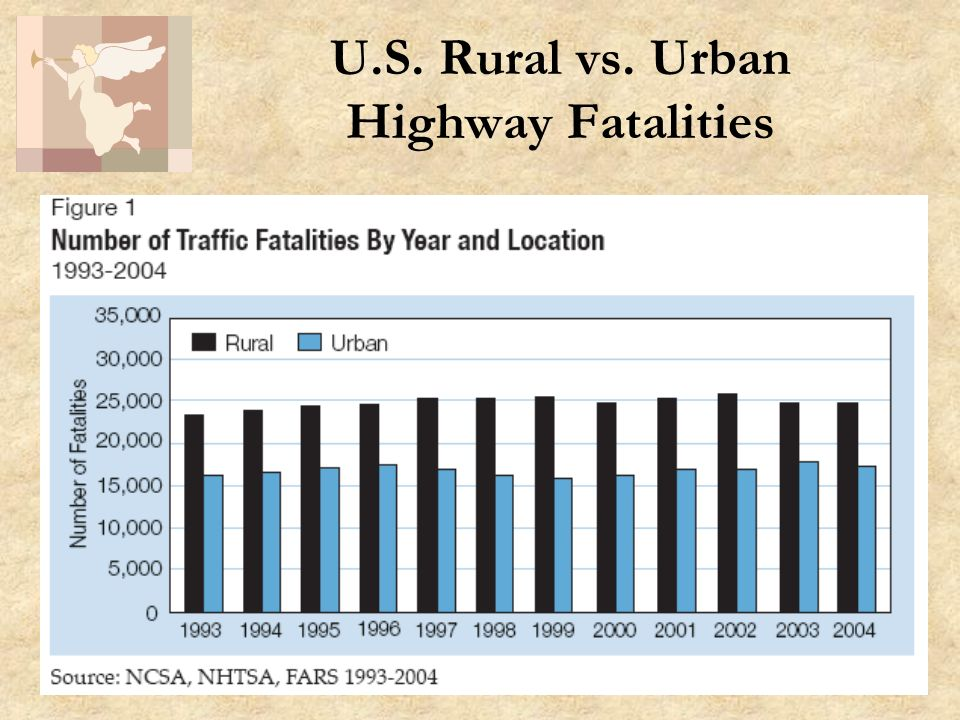 22 U.S. Rural vs. Urban Highway Fatalities