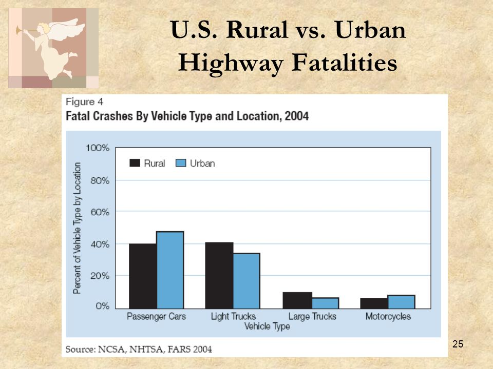 25 U.S. Rural vs. Urban Highway Fatalities