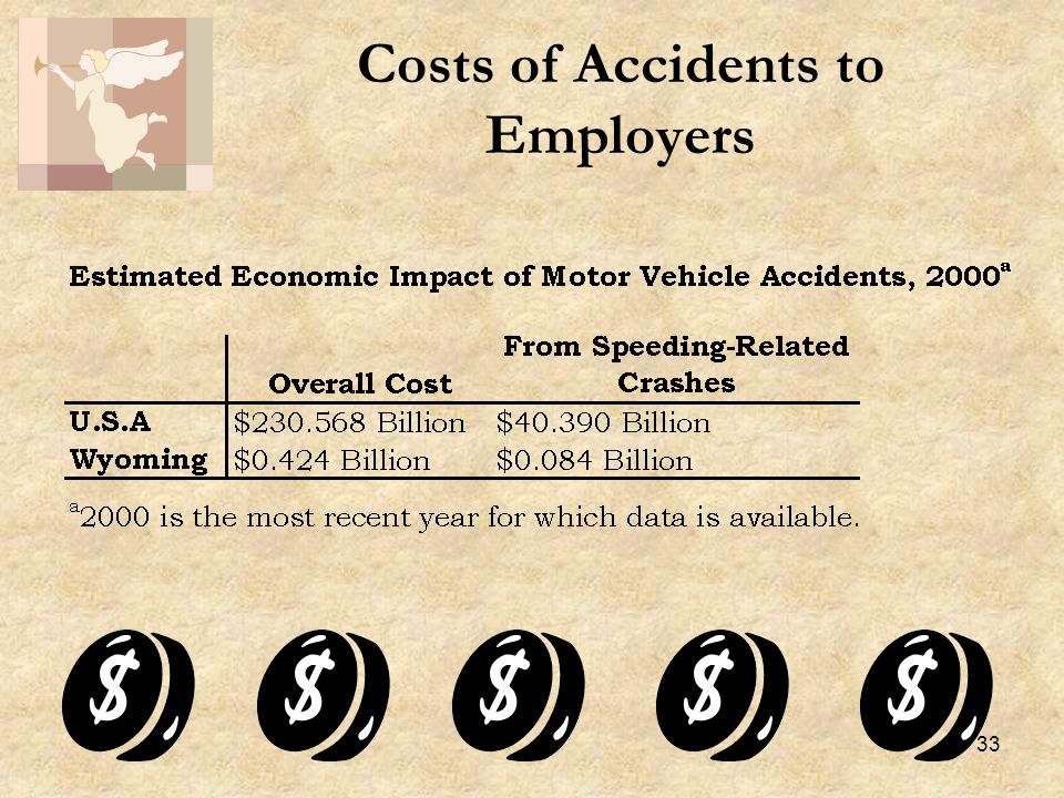 33 Costs of Accidents to Employers