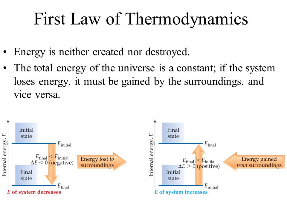 First Law of Thermodynamics Energy is neither created nor destroyed. The total energy of the universe is a constant; if the system loses energy, it mu