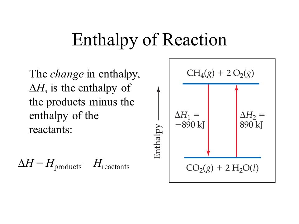 Enthalpy of Reaction The change in enthalpy, H, is the enthalpy of the products minus the enthalpy of the reactants: H = H products H reactants