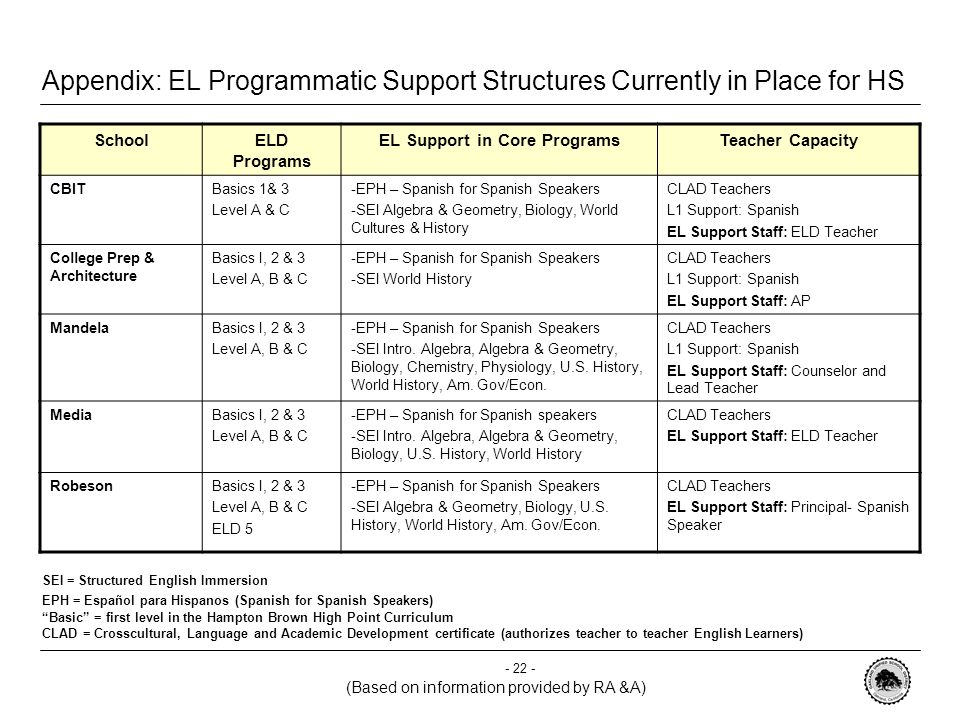 - 21 - Appendix: OUSD HS with largest EL populations ( based on 05-06 CELDT)