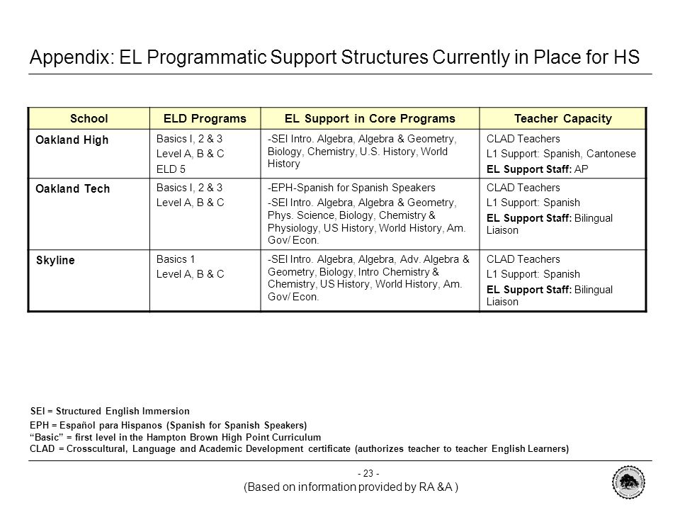 Appendix: EL Programmatic Support Structures Currently in Place for HS SchoolELD Programs EL Support in Core ProgramsTeacher Capacity CBITBasics 1& 3 Level A & C -EPH – Spanish for Spanish Speakers -SEI Algebra & Geometry, Biology, World Cultures & History CLAD Teachers L1 Support: Spanish EL Support Staff: ELD Teacher College Prep & Architecture Basics I, 2 & 3 Level A, B & C -EPH – Spanish for Spanish Speakers -SEI World History CLAD Teachers L1 Support: Spanish EL Support Staff: AP MandelaBasics I, 2 & 3 Level A, B & C -EPH – Spanish for Spanish Speakers -SEI Intro.