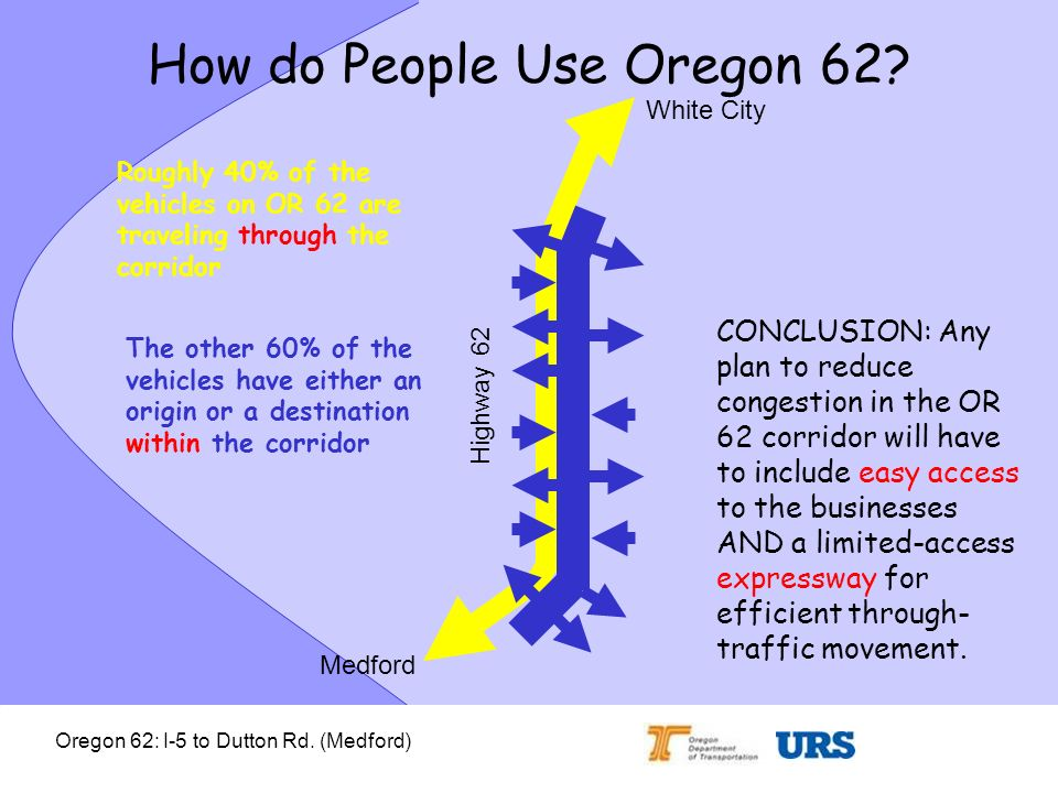 Oregon 62: I-5 to Dutton Rd. (Medford) How do People Use Oregon 62? Roughly 40% of the vehicles on OR 62 are traveling through the corridor The other