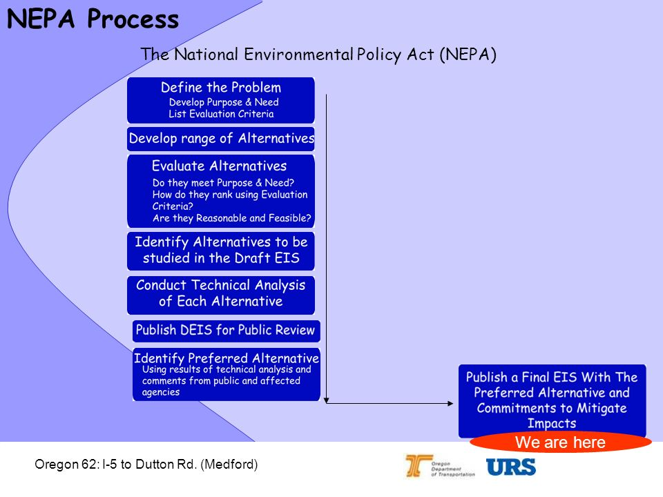 Oregon 62: I-5 to Dutton Rd. (Medford) NEPA Process The National Environmental Policy Act (NEPA) We are here