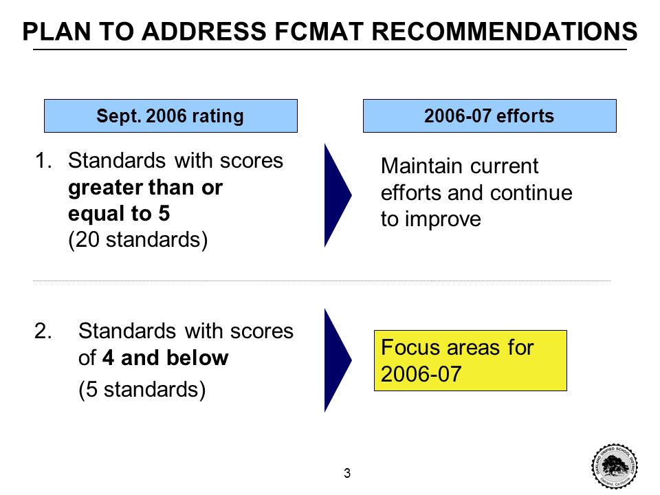 13 CONCLUSION Facilities plans to maintain and improve on the already strong scores achieved on 20 of the 25 standards By the end of 2007, we expect significant progress in the five focus areas outlined in this presentation The greatest challenge of this plan lies in the districts ability to adequately support the resource-intensive Preventative Maintenance Program and Planned Program Maintenance System As a result of these efforts, we expect our FCMAT score to increase by 0.80, resulting in a score of 6.6 or better