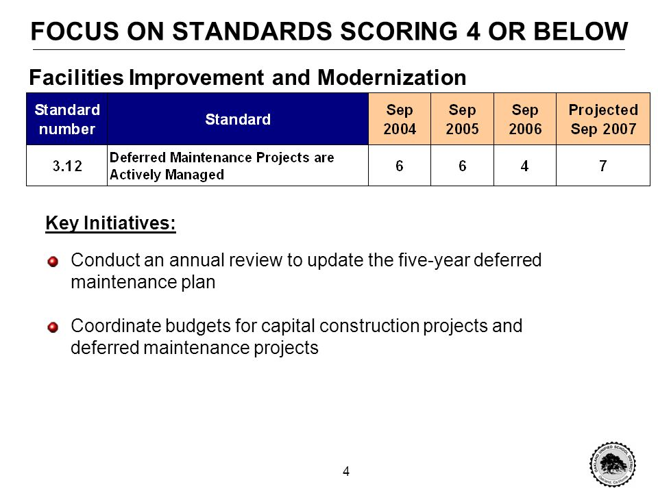 3 PLAN TO ADDRESS FCMAT RECOMMENDATIONS 1.Standards with scores greater than or equal to 5 (20 standards) Maintain current efforts and continue to improve 2.Standards with scores of 4 and below (5 standards) Focus areas for 2006-07 Sept.