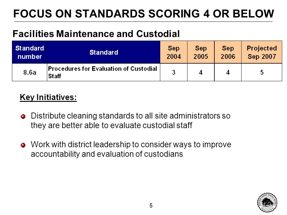 5 FOCUS ON STANDARDS SCORING 4 OR BELOW Key Initiatives: Distribute cleaning standards to all site administrators so they are better able to evaluate custodial staff Work with district leadership to consider ways to improve accountability and evaluation of custodians Facilities Maintenance and Custodial