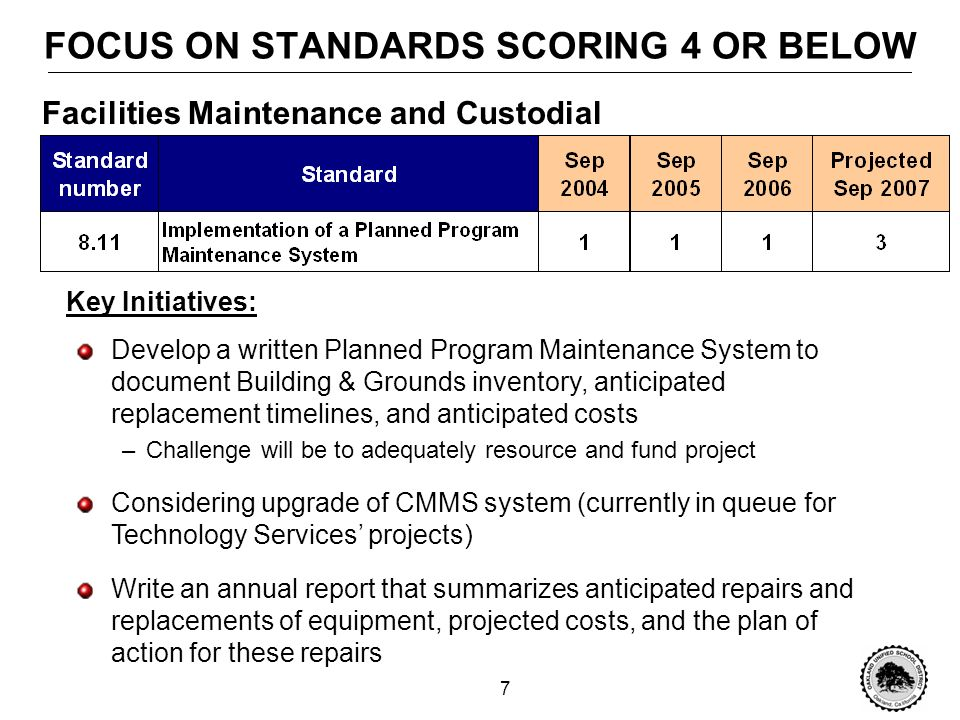 6 FOCUS ON STANDARDS SCORING 4 OR BELOW Key Initiatives: Develop Preventative Maintenance Plan –Determine resources required to implement plan –Challenge will be to adequately fund preventative maintenance Considering upgrade of CMMS system (currently in queue for Technology Services projects) –Build in ability to generate preventative maintenance work orders based on a preventative maintenance schedule Facilities Maintenance and Custodial