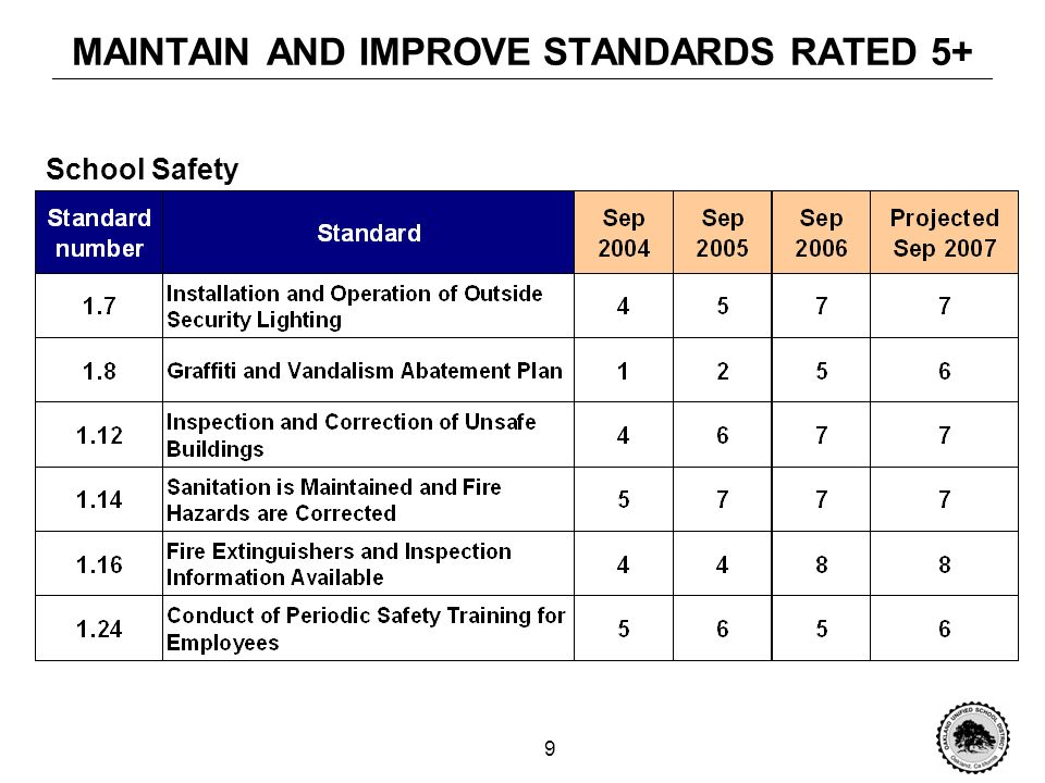 9 MAINTAIN AND IMPROVE STANDARDS RATED 5+ School Safety