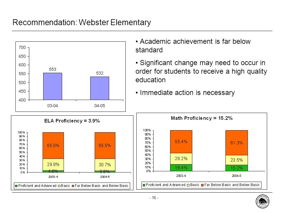 - 15 - Recommendation: Whittier Elementary Whittier Elementary demonstrated significant growth in 2004-2005 The school made AYP in Math LEVEL THREE su