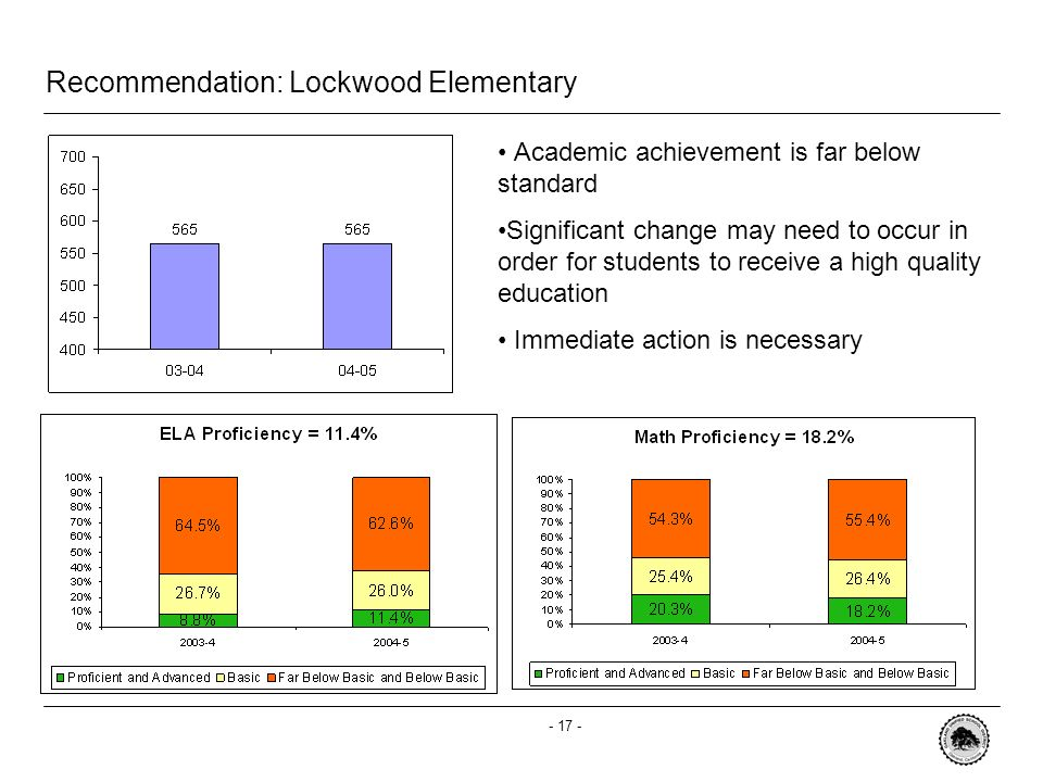 - 16 - Recommendation: Webster Elementary Academic achievement is far below standard Significant change may need to occur in order for students to receive a high quality education Immediate action is necessary