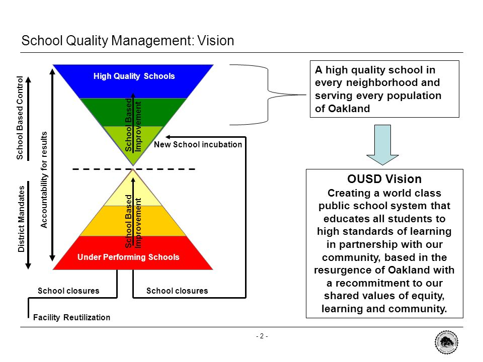 - 1 - Vision 2005-2006 Timeline School Quality Management Criteria 2005-2006 School Quality Management Recommendations Immediate Actions Necessary Review of Decisions Made in 2004-2005 Agenda