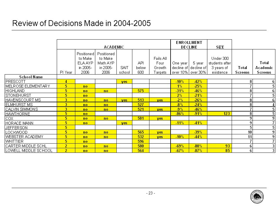 - 22 - Review of Decisions Made in 2004-2005 SchoolDecision Prescott1 new school incubating Melrose1 new school incubating Highland1 additional new school incubating Stonehurst2 new schools incubating Havenscourt2 new schools incubating Elmhurst2 new schools incubating Calvin Simmons2 new schools incubating HawthorneNew charter school on campus: Education for Change CoxConversion to charter school: Education for Change Horace MannReconstitution JeffersonReconstitution LockwoodReconstitution WebsterReconstitution WhittierReconstitution CarterClosing at the end of the 2005-2006 school year LowellClosing at the end of the 2005-2006 school year