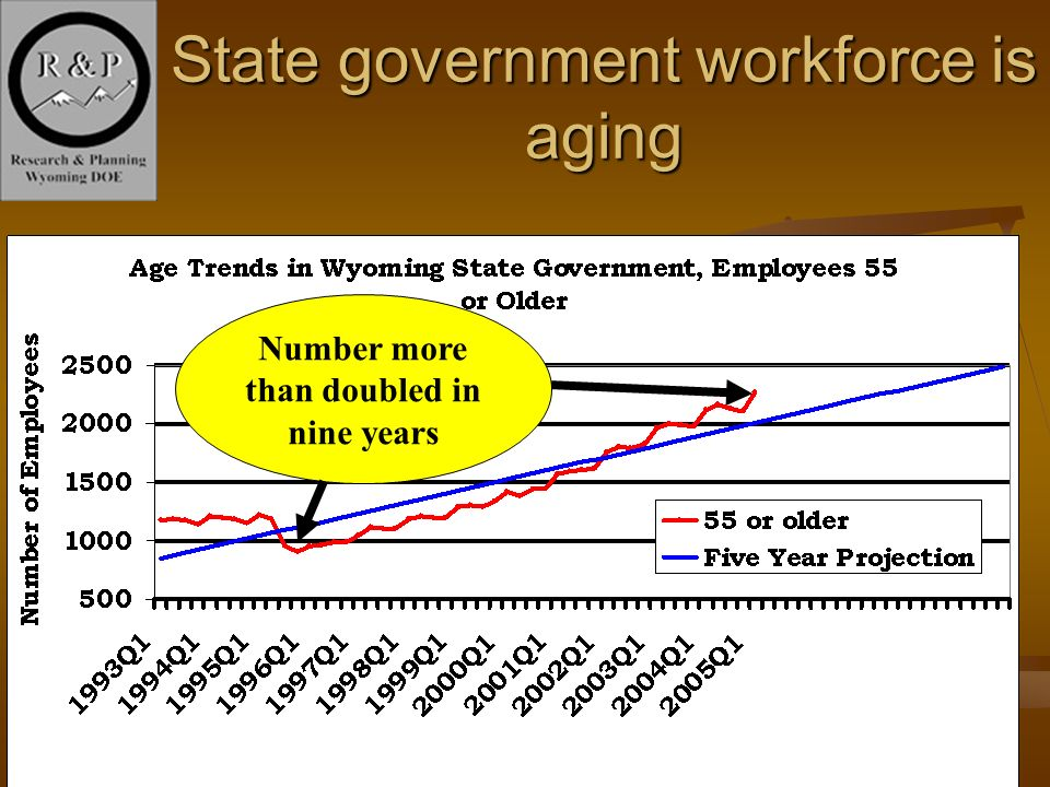 4 State government workforce is aging Number more than doubled in nine years