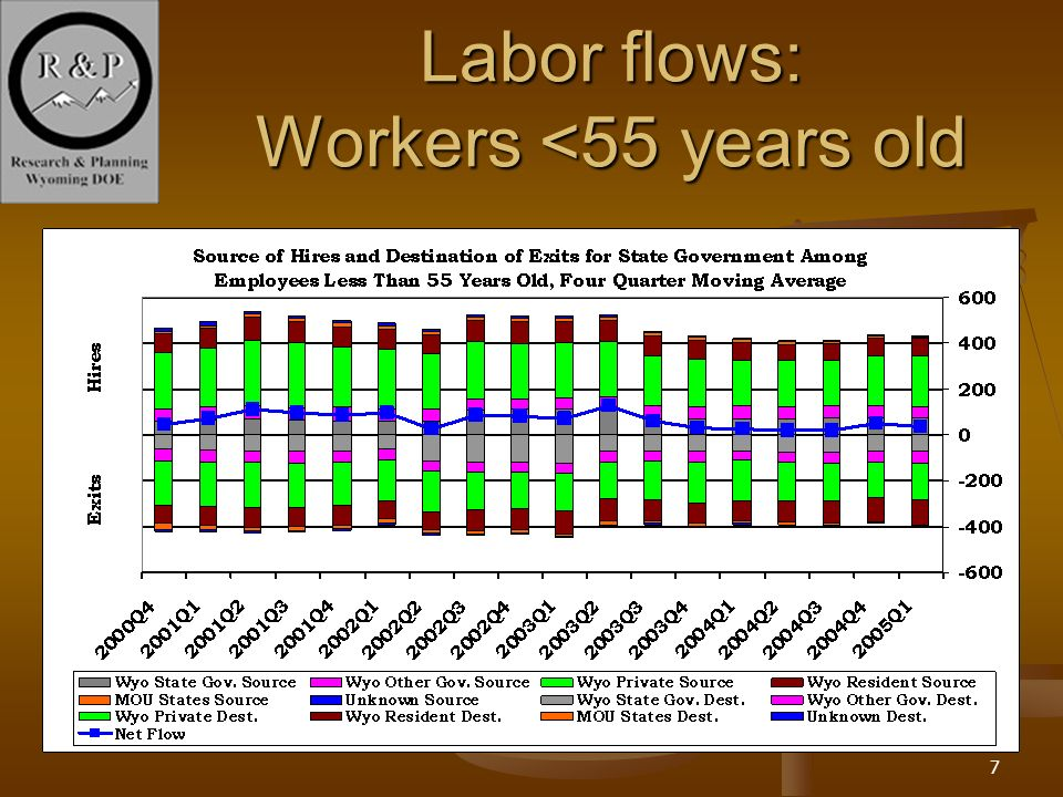 7 Labor flows: Workers <55 years old