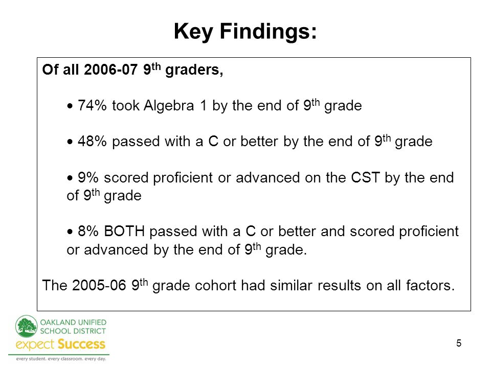 5 Key Findings: Of all 2006-07 9 th graders, 74% took Algebra 1 by the end of 9 th grade 48% passed with a C or better by the end of 9 th grade 9% scored proficient or advanced on the CST by the end of 9 th grade 8% BOTH passed with a C or better and scored proficient or advanced by the end of 9 th grade.