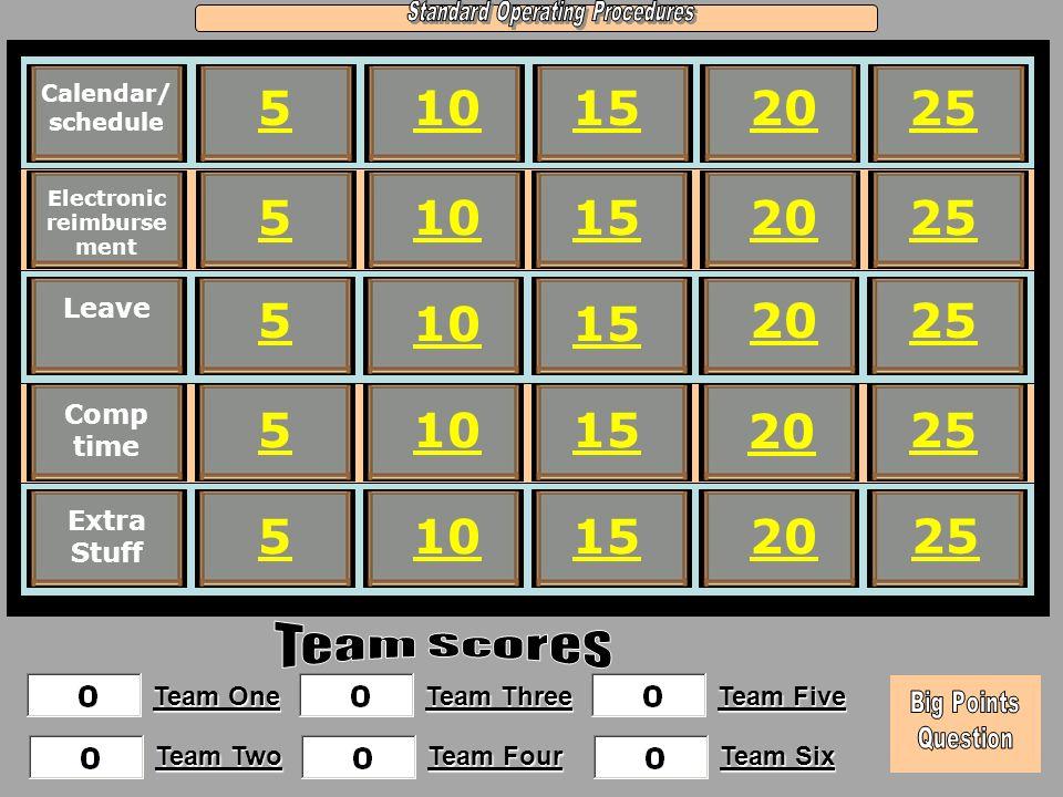 15 20 25 510 Calendar/ schedule Electronic reimburse ment Leave Comp time Extra Stuff 5 5 5 5 10 15 20 25 20 Team One Team Two Team Three Team Four Team Five Team Six