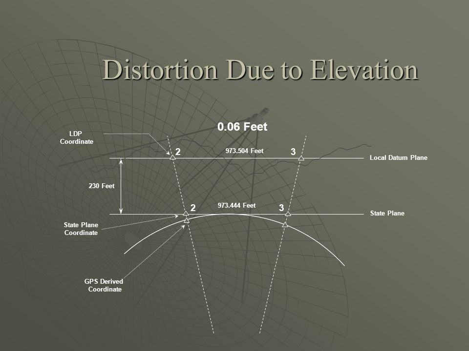 Distortion Due to Elevation 23 23 GPS Derived Coordinate State Plane Coordinate LDP Coordinate Local Datum Plane State Plane 230 Feet 973.444 Feet 973.504 Feet 0.06 Feet
