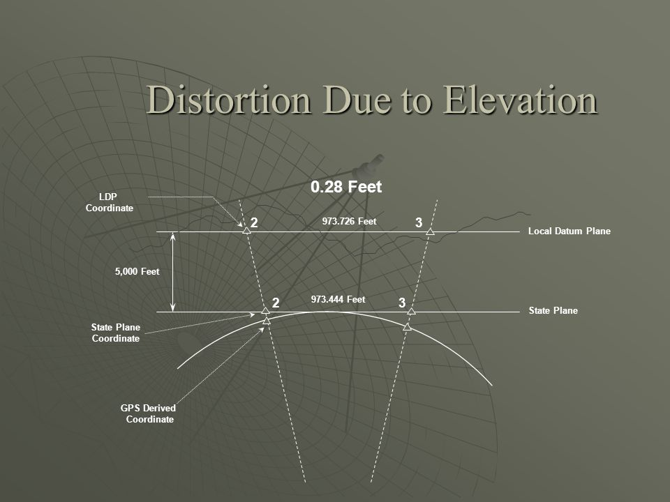 Distortion Due to Elevation 23 23 GPS Derived Coordinate State Plane Coordinate LDP Coordinate Local Datum Plane State Plane 5,000 Feet 973.444 Feet 973.726 Feet 0.28 Feet