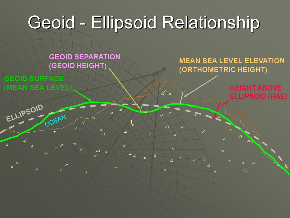 Geoid - Ellipsoid Relationship HEIGHT ABOVE ELLIPSOID (HAE) OCEAN GEOID SURFACE (MEAN SEA LEVEL) ELLIPSOID GEOID SEPARATION (GEOID HEIGHT) EARTHS SURFACE MEAN SEA LEVEL ELEVATION (ORTHOMETRIC HEIGHT)