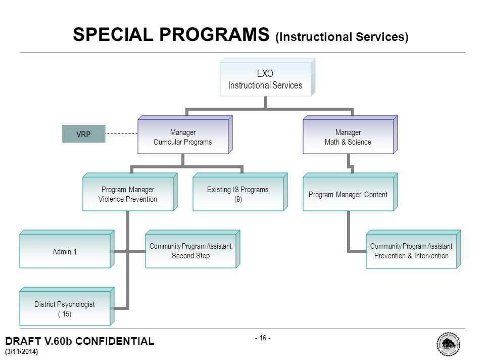 DRAFT V.60b CONFIDENTIAL (3/11/2014) SPECIAL PROGRAMS (Instructional Services) VRP