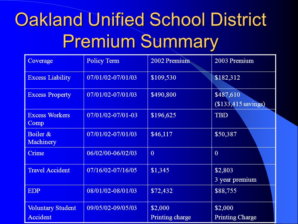 Oakland Unified School District Premium Summary CoveragePolicy Term2002 Premium2003 Premium Excess Liability07/01/02-07/01/03$109,530$182,312 Excess Property07/01/02-07/01/03$490,800$487,610 ($133,415 savings) Excess Workers Comp 07/01/02-07/01-03$196,625TBD Boiler & Machinery 07/01/02-07/01/03$46,117$50,387 Crime06/02/00-06/02/0300 Travel Accident07/16/02-07/16/05$1,345$2,803 3 year premium EDP08/01/02-08/01/03$72,432$88,755 Voluntary Student Accident 09/05/02-09/05/03$2,000 Printing charge $2,000 Printing Charge