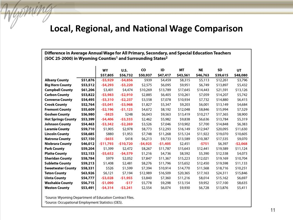 Local, Regional, and National Wage Comparison 11