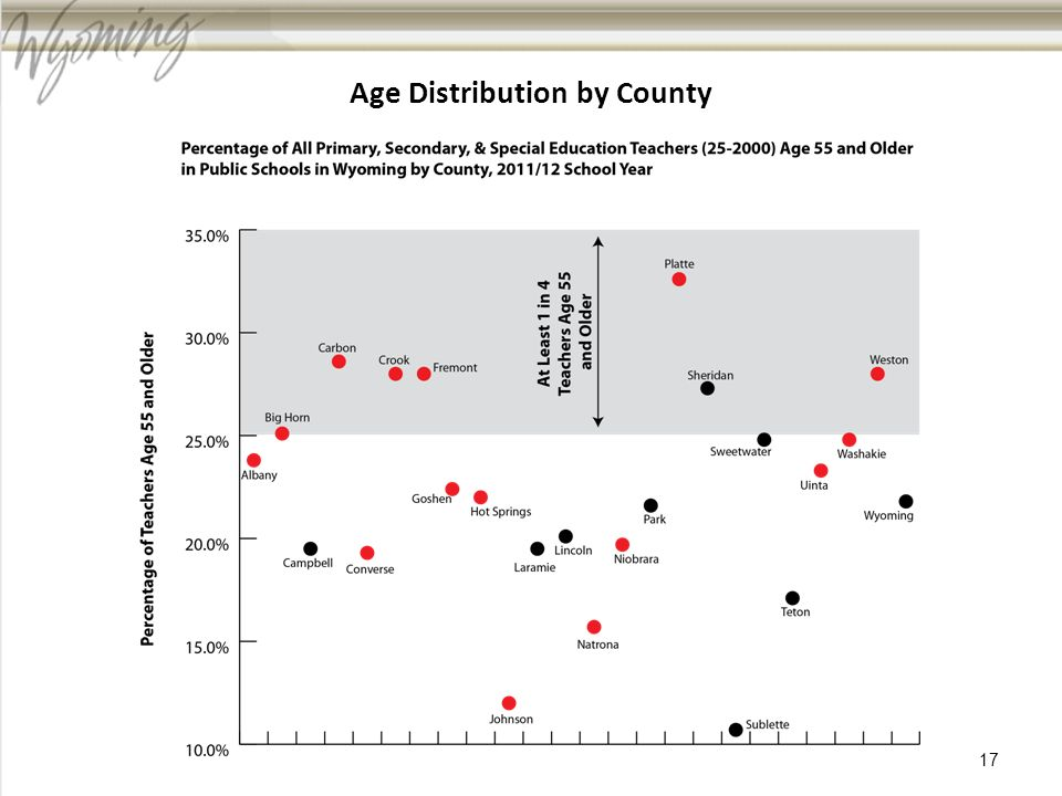 Age Distribution by County 17