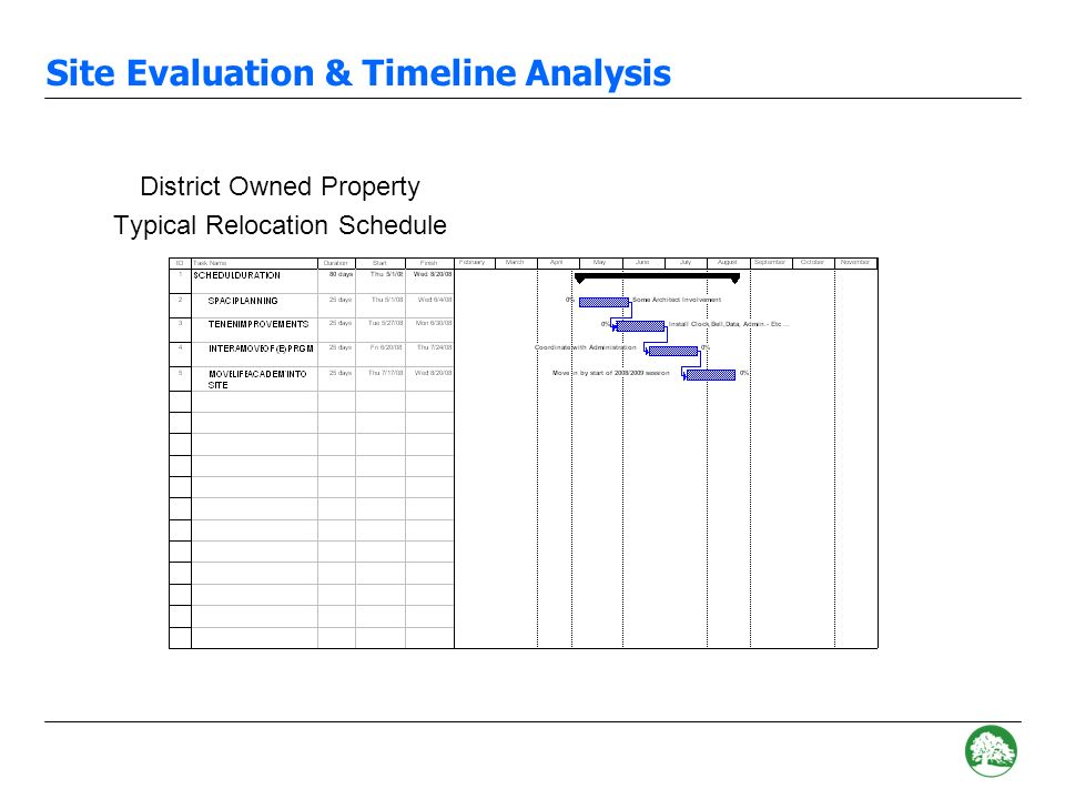 G) Other Potential Sites 1)Laney –Availability Unknown –Would require up to 14 classrooms for 2-3 years –Unknown Cost Impacts