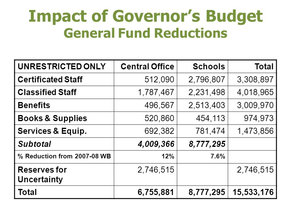 Impact of Governors Budget General Fund Reductions UNRESTRICTED ONLYCentral OfficeSchoolsTotal Certificated Staff 512,0902,796,8073,308,897 Classified Staff 1,787,4672,231,4984,018,965 Benefits 496,5672,513,4033,009,970 Books & Supplies 520,860 454,113 974,973 Services & Equip.
