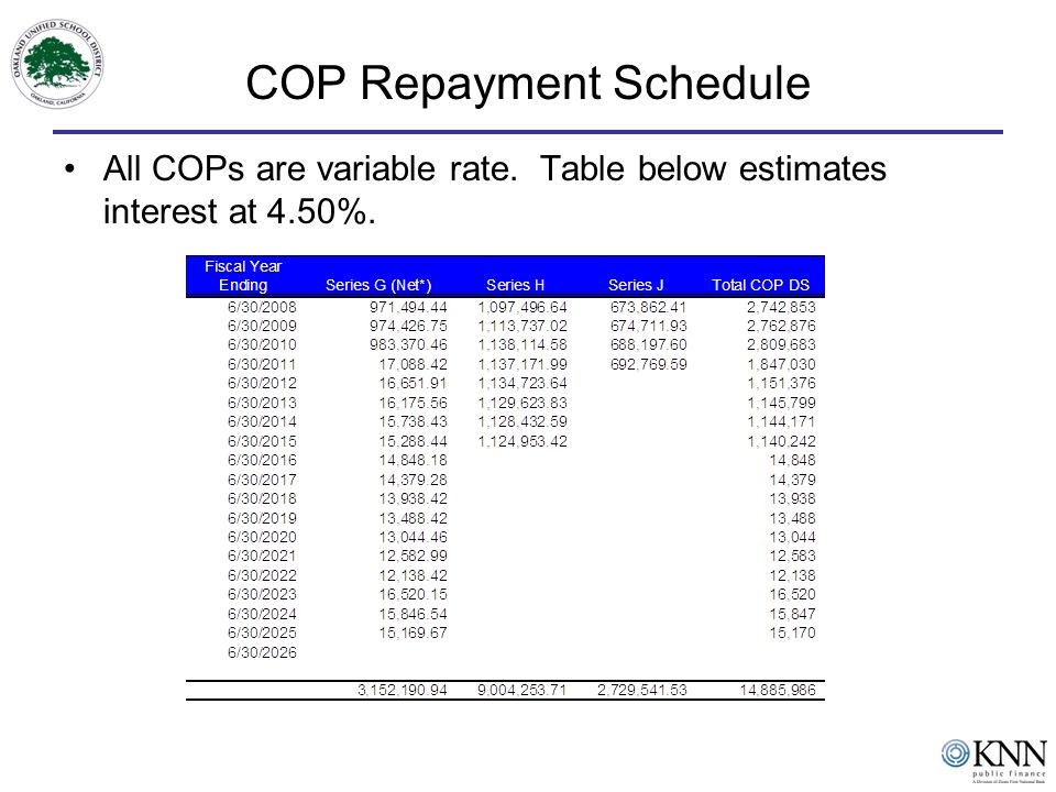 COP Repayment Schedule All COPs are variable rate. Table below estimates interest at 4.50%.