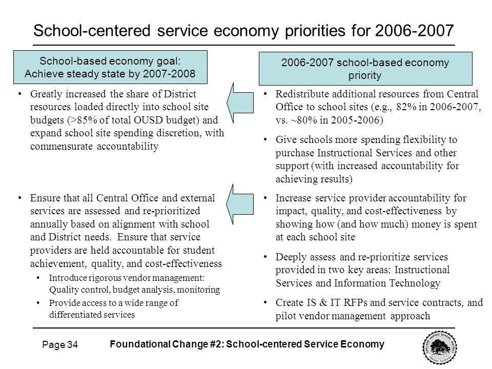 Page 34 School-centered service economy priorities for 2006-2007 Redistribute additional resources from Central Office to school sites (e.g., 82% in 2