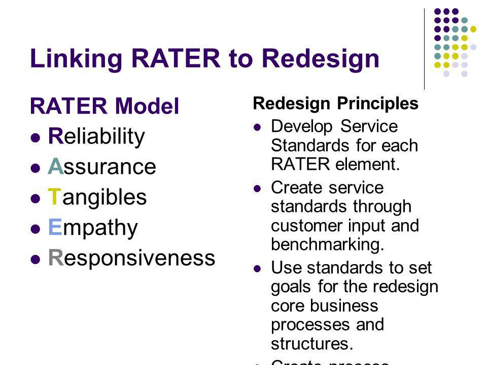 Linking RATER to Redesign RATER Model Reliability Assurance Tangibles Empathy Responsiveness Redesign Principles Develop Service Standards for each RA