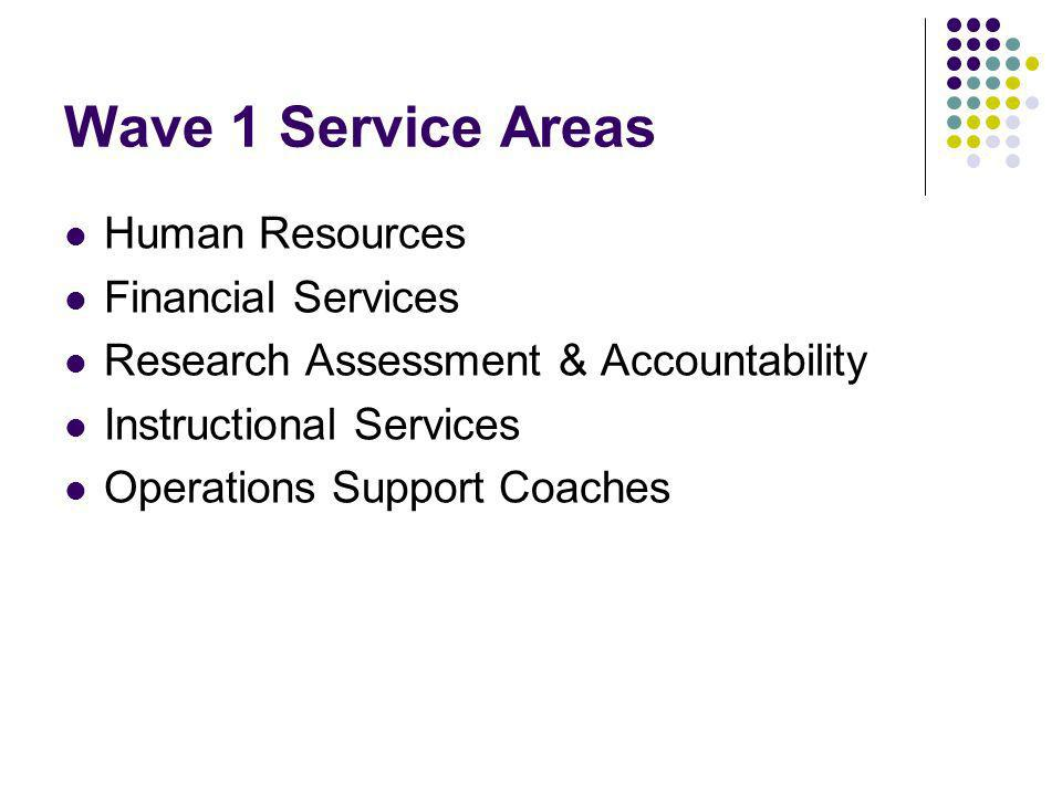 Wave 1 Service Areas Human Resources Financial Services Research Assessment & Accountability Instructional Services Operations Support Coaches