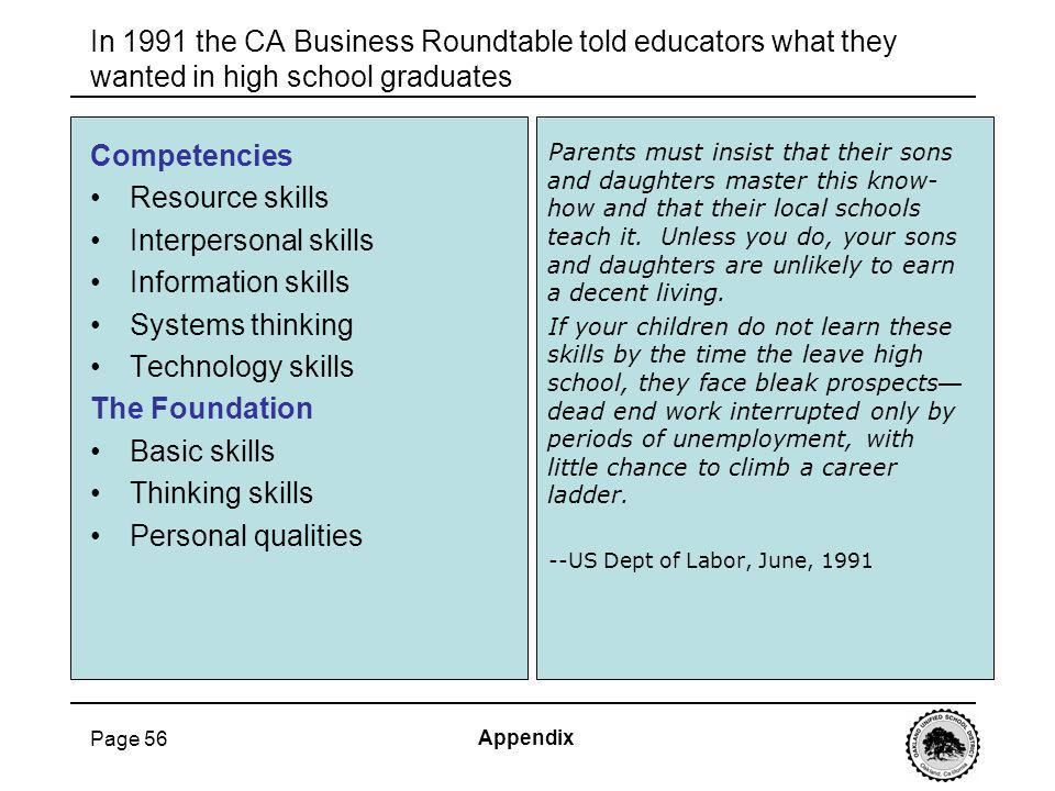 Page 56 In 1991 the CA Business Roundtable told educators what they wanted in high school graduates Competencies Resource skills Interpersonal skills