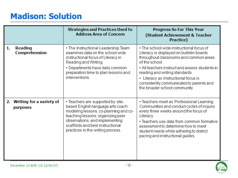 December 12 BOE (v5 12/06/07) - 11 - Madison: Areas of Concern RecommendationAcademic Factors Continued monitoring with intensive support.