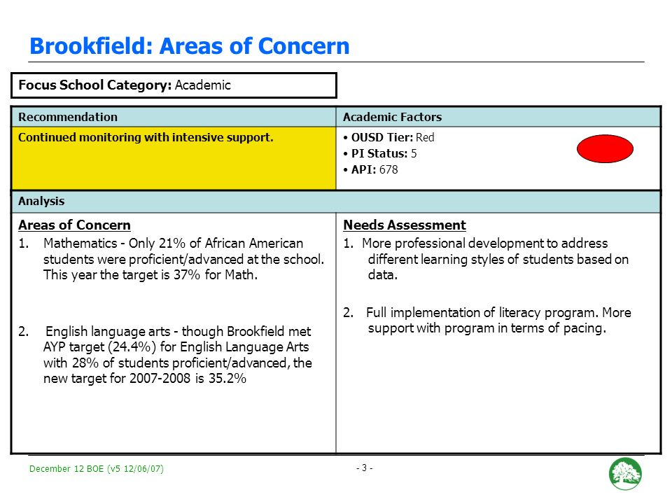December 12 BOE (v5 12/06/07) - 13 - Media College Preparatory: Areas of Concern RecommendationAcademic Targets Continued monitoring with intensive support.