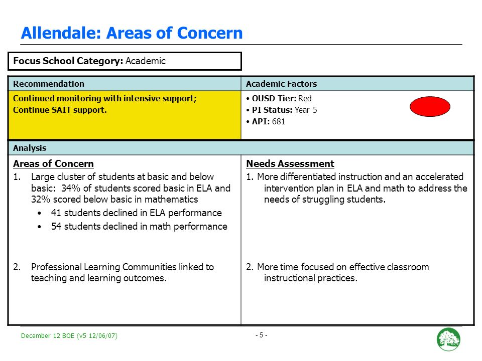 December 12 BOE (v5 12/06/07) - 5 - Allendale: Areas of Concern RecommendationAcademic Factors Continued monitoring with intensive support; Continue SAIT support.