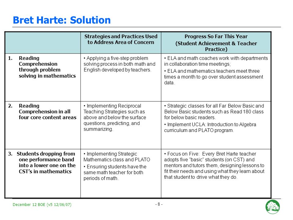 December 12 BOE (v5 12/06/07) - 7 - Bret Harte: Areas of Concern RecommendationAcademic Factors Continued monitoring with intensive support.
