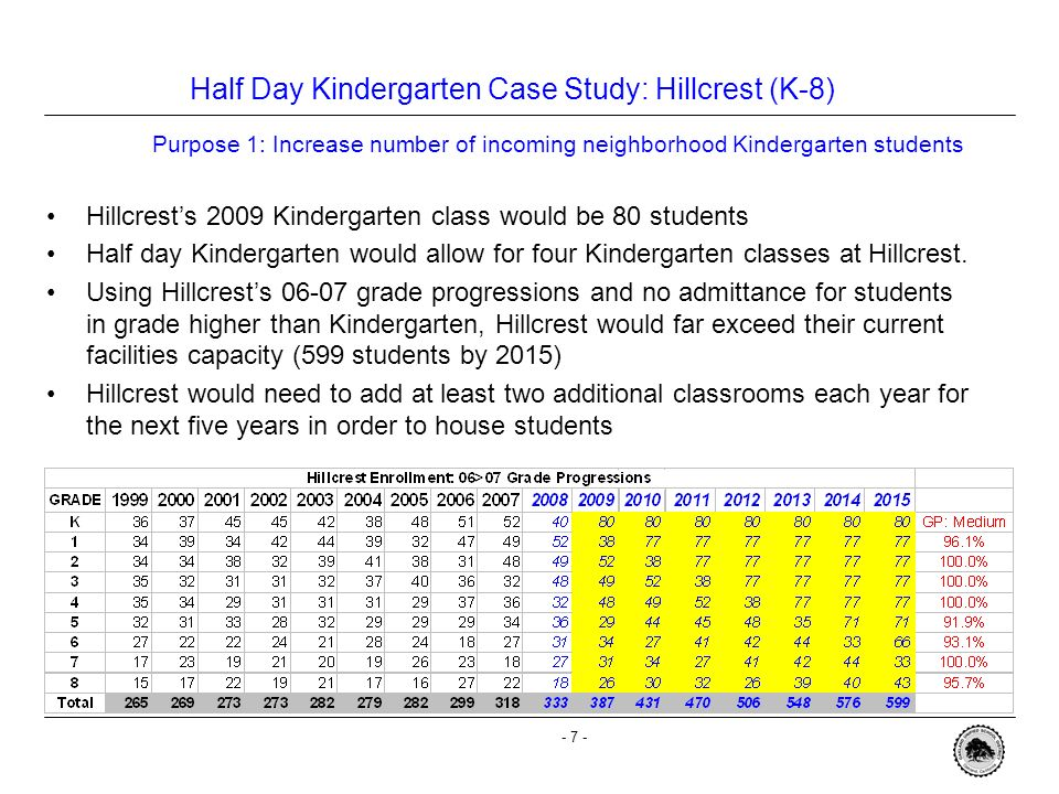 - 6 - Case Study: Classroom Configuration for Hillcrest (K-5) The Board of Education agreed to maintain Hillcrest at a K-8 configuration Admitting 50 Hillcrest neighborhood students would still not fully alleviate overcrowding in a K-5 –Classroom configurations would not be at appropriate class sizes (Goal is 20:1 at K-3) –Will not receive class-size reduction funds due to classroom configuration adjustments –Based on current data, 16 neighborhood students would have to be re-directed –No other Hill schools in the study had to re-direct students as of June 2008