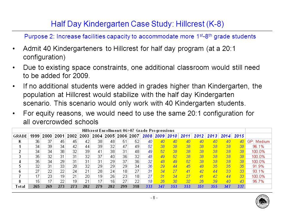 - 7 - Half Day Kindergarten Case Study: Hillcrest (K-8) Hillcrests 2009 Kindergarten class would be 80 students Half day Kindergarten would allow for four Kindergarten classes at Hillcrest.