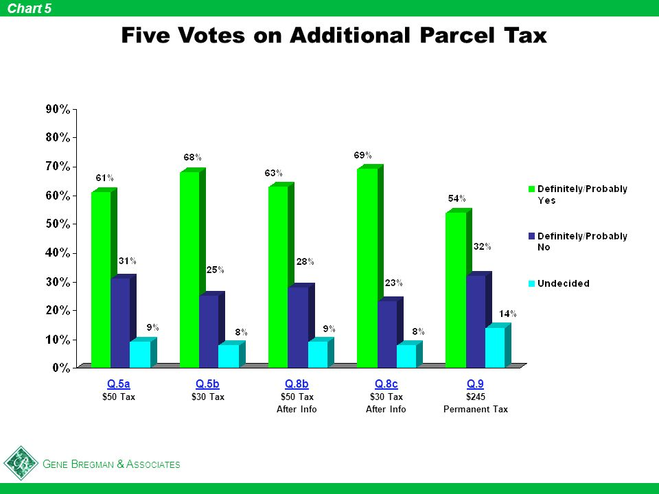 G ENE B REGMAN & A SSOCIATES Five Votes on Additional Parcel Tax Chart 5 Q.9 $245 Permanent Tax Q.5a $50 Tax Q.5b $30 Tax Q.8b $50 Tax After Info Q.8c