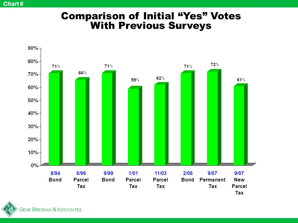 G ENE B REGMAN & A SSOCIATES Comparison of Initial Yes Votes With Previous Surveys Chart 6 8/94 Bond 5/96 Parcel Tax 9/99 Bond 1/01 Parcel Tax 11/03 P
