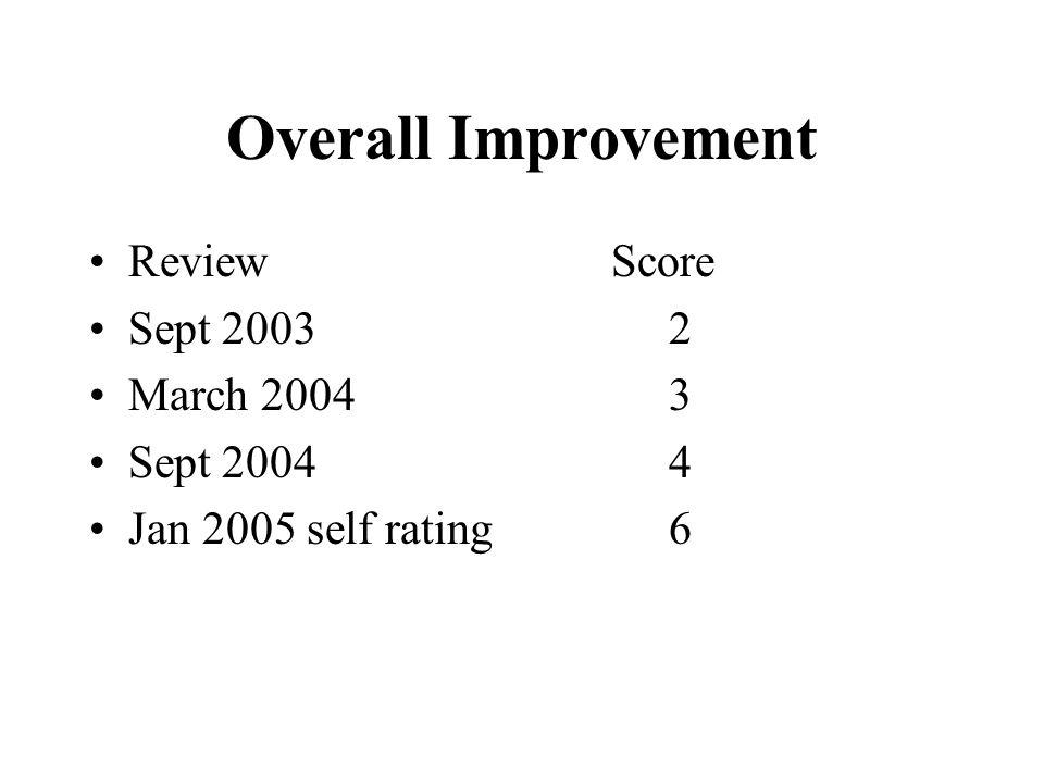 Overall Improvement ReviewScore Sept 2003 2 March 2004 3 Sept 2004 4 Jan 2005 self rating 6