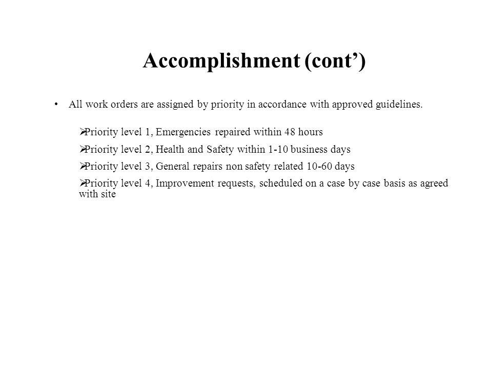 Accomplishment (cont) All work orders are assigned by priority in accordance with approved guidelines.